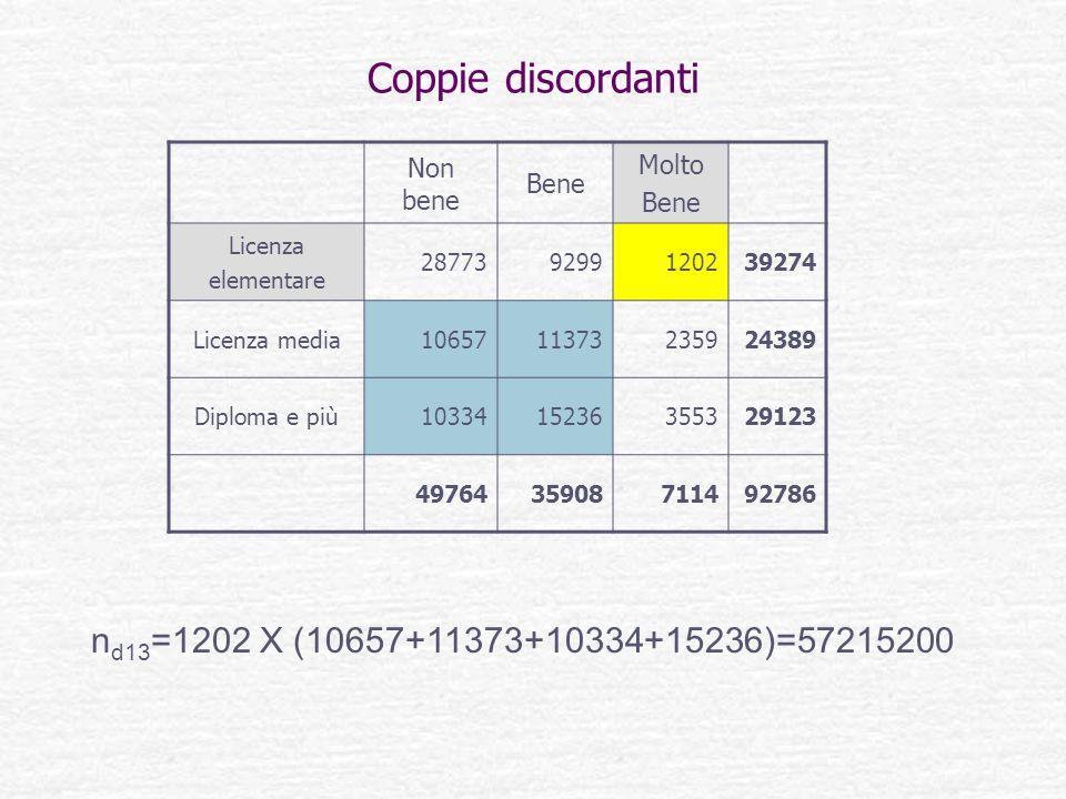 Coppie discordanti nd13=1202 X (10657+11373+10334+15236)=57215200