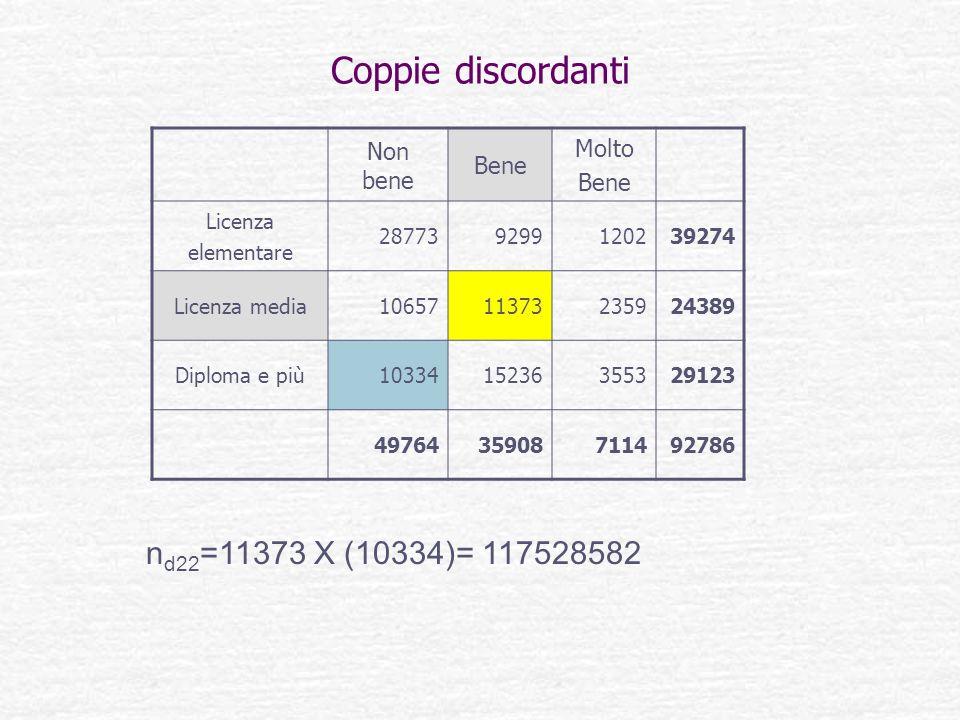 Coppie discordanti nd22=11373 X (10334)= 117528582 Molto Non bene Bene