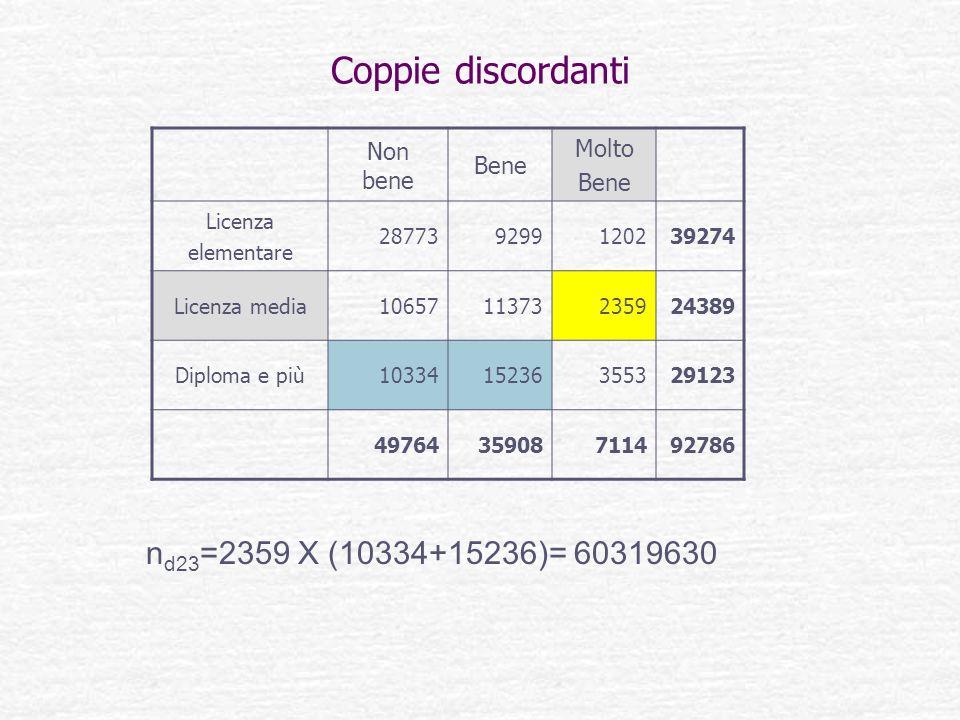 Coppie discordanti nd23=2359 X (10334+15236)= 60319630 Molto Non bene
