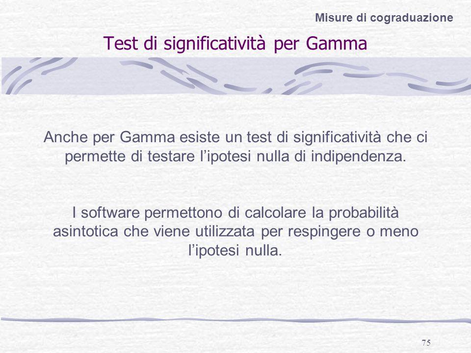 Test di significatività per Gamma