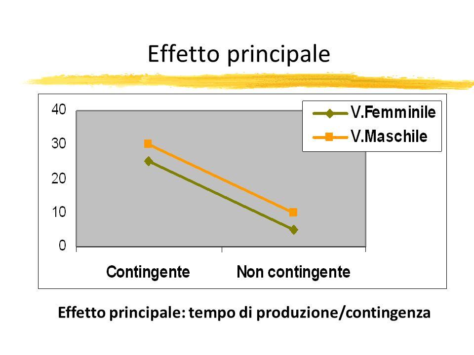Effetto principale: tempo di produzione/contingenza