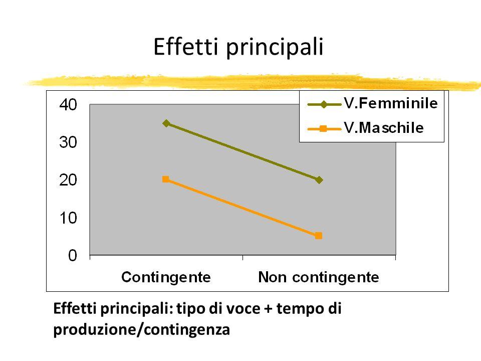 Effetti principali Effetti principali: tipo di voce + tempo di produzione/contingenza