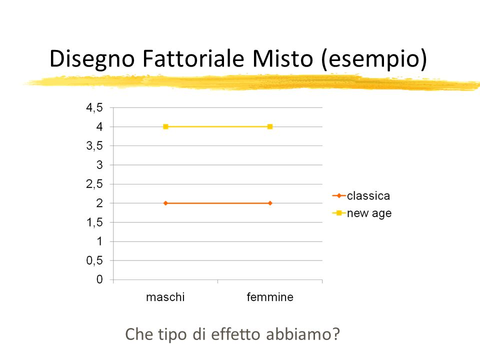 Disegno Fattoriale Misto (esempio)