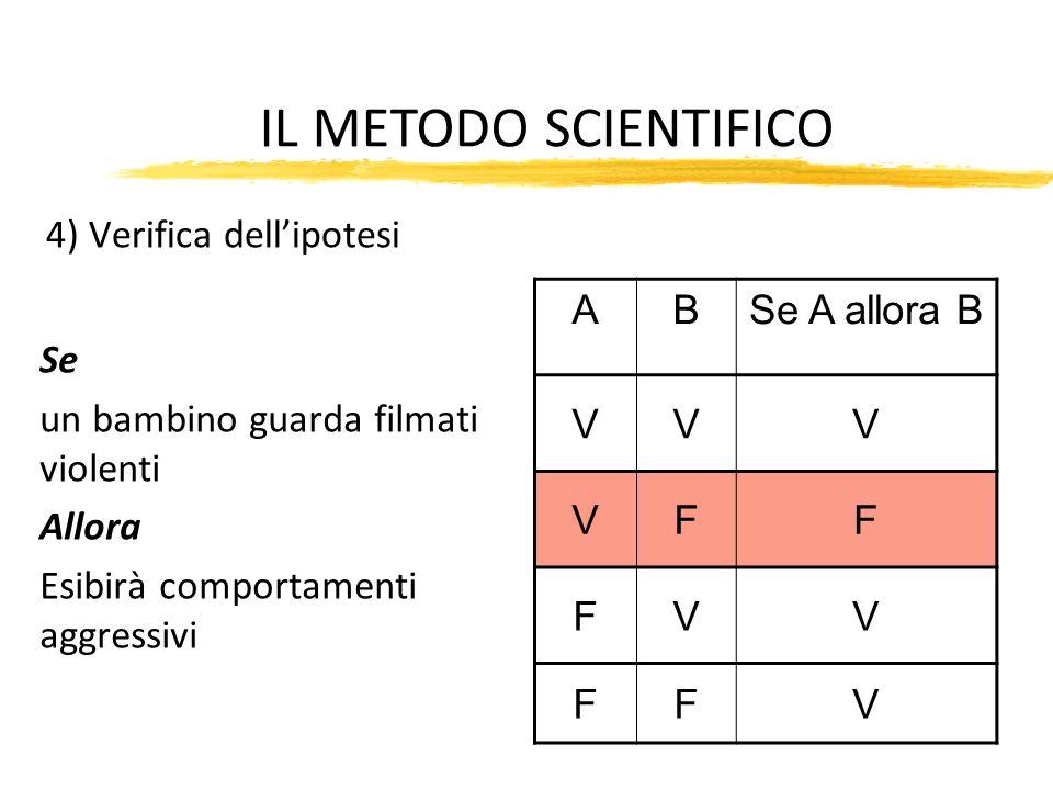 4) Verifica dell'ipotesi