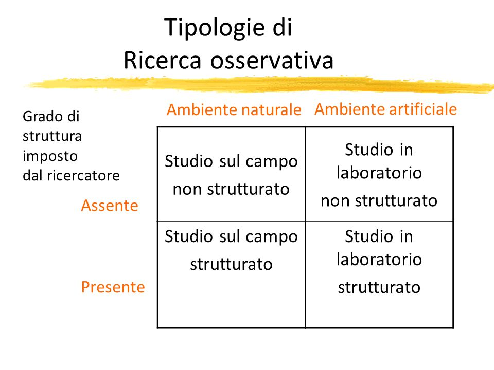 Tipologie di Ricerca osservativa