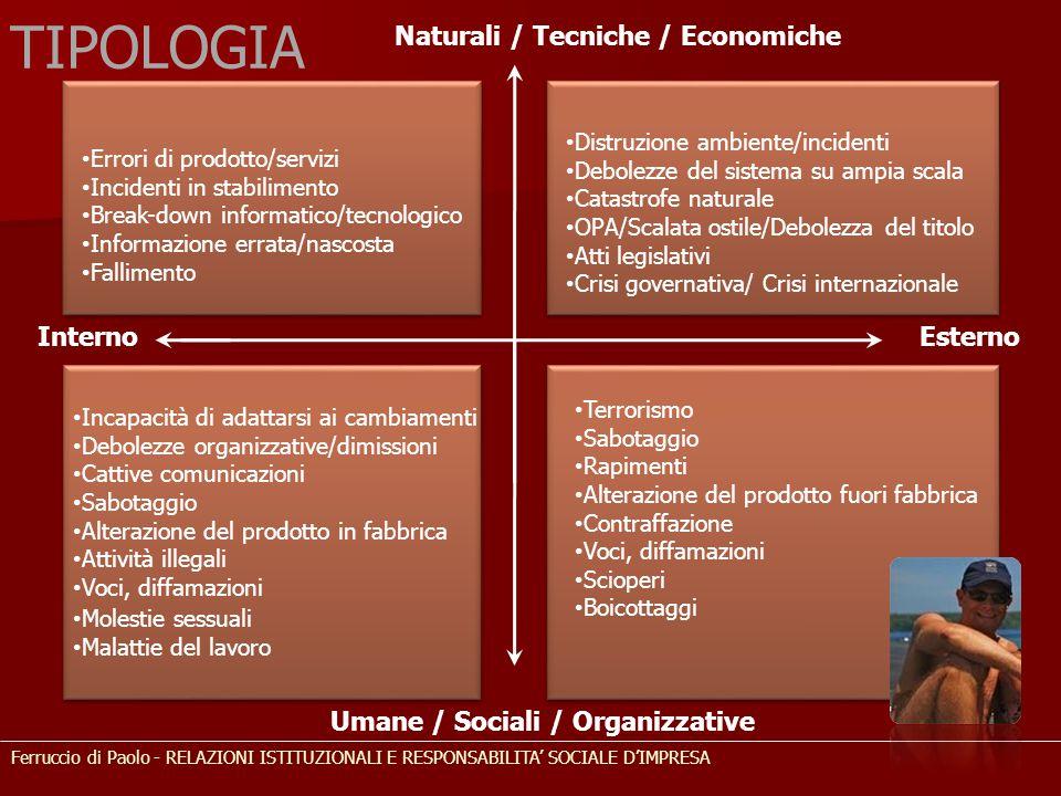Naturali / Tecniche / Economiche Umane / Sociali / Organizzative