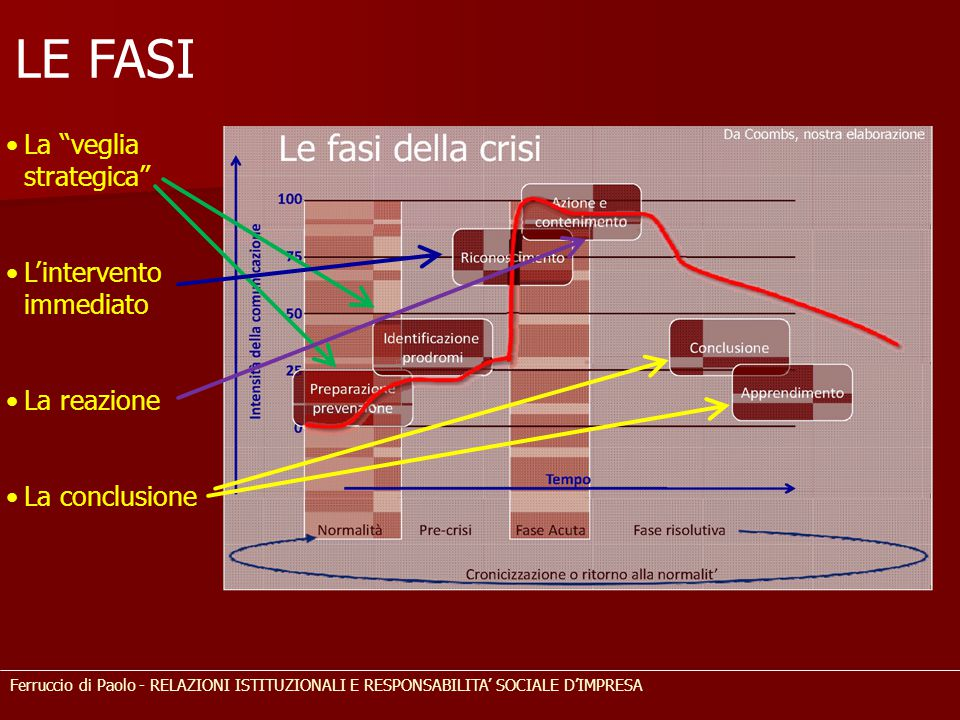 LE FASI La veglia strategica L'intervento immediato La reazione