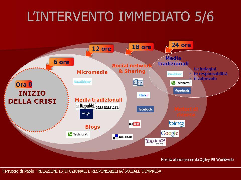Social network & Sharing