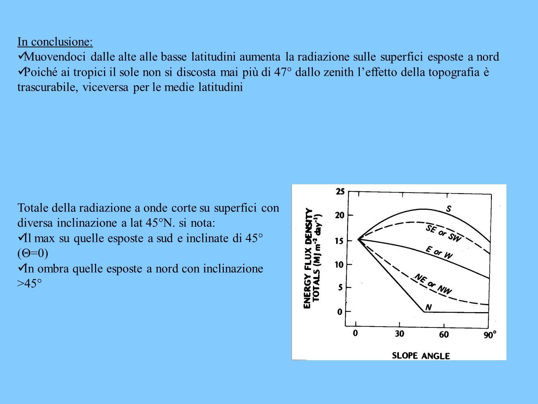 In conclusione: Muovendoci dalle alte alle basse latitudini aumenta la radiazione sulle superfici esposte a nord.