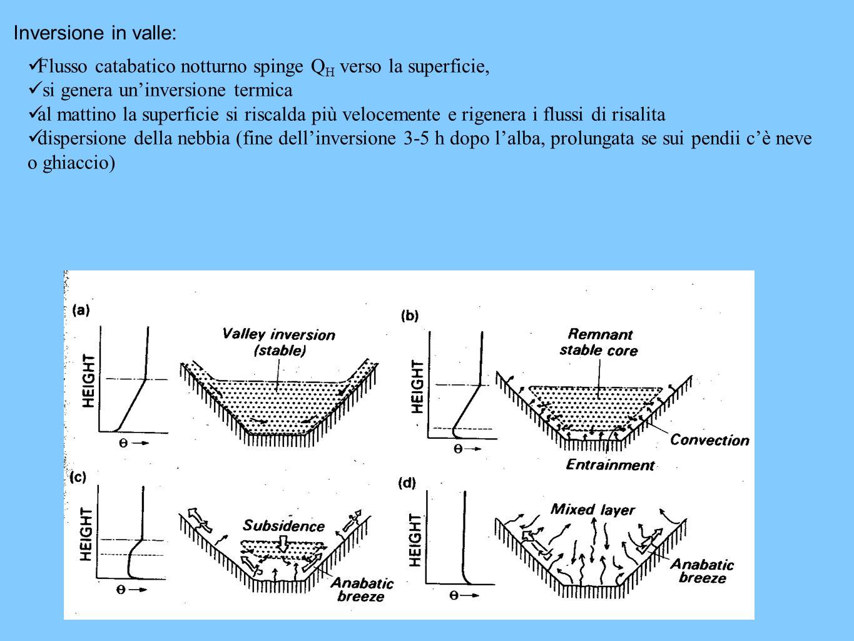 Inversione in valle: Flusso catabatico notturno spinge QH verso la superficie, si genera un'inversione termica.