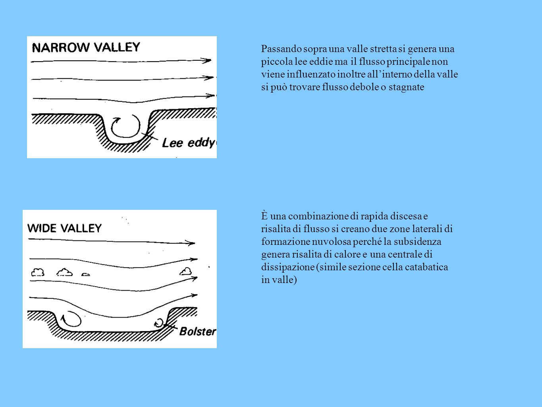 Passando sopra una valle stretta si genera una piccola lee eddie ma il flusso principale non viene influenzato inoltre all'interno della valle si può trovare flusso debole o stagnate