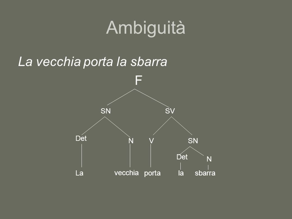 Ambiguità La vecchia porta la sbarra F SN SV Det N V SN Det N La