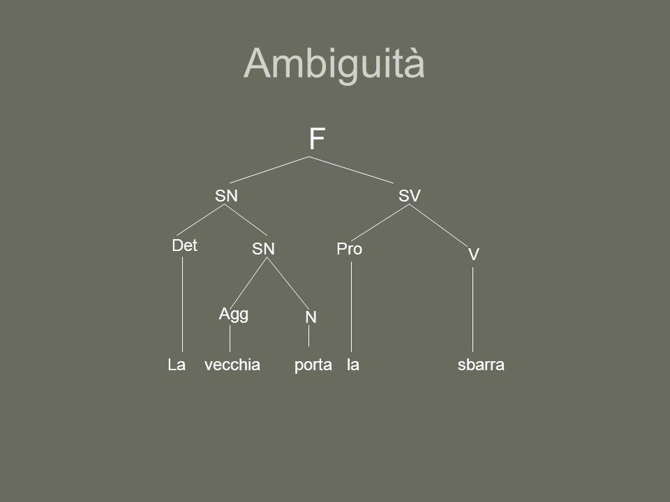 Ambiguità F SN SV Det SN Pro V Agg N La vecchia porta la sbarra