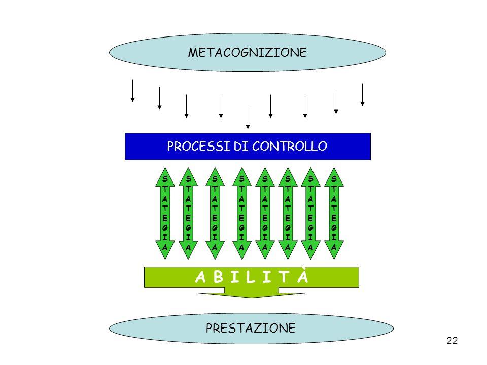 A B I L I T À METACOGNIZIONE PROCESSI DI CONTROLLO PRESTAZIONE S T A E