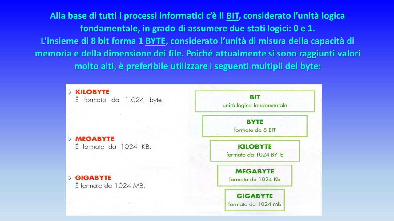 Alla base di tutti i processi informatici c'è il BIT, considerato l'unità logica fondamentale, in grado di assumere due stati logici: 0 e 1.