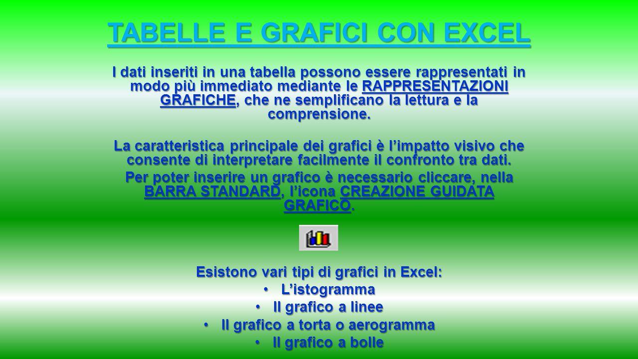 TABELLE E GRAFICI CON EXCEL