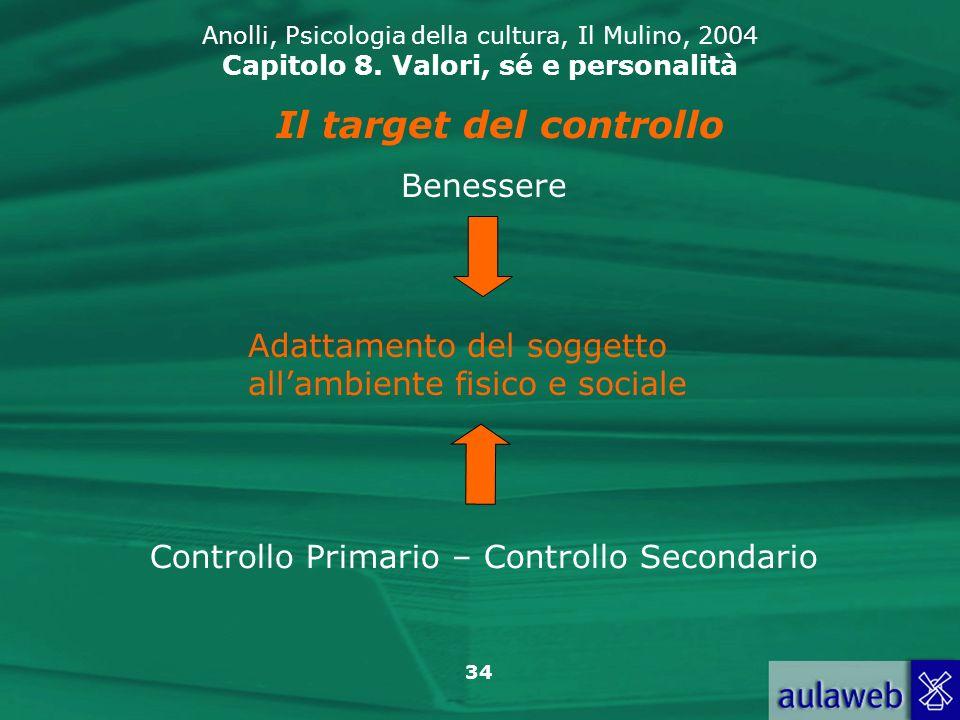 Il target del controllo