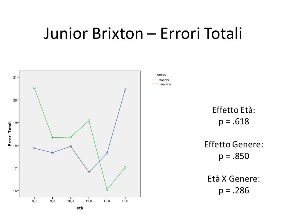 Junior Brixton – Errori Totali