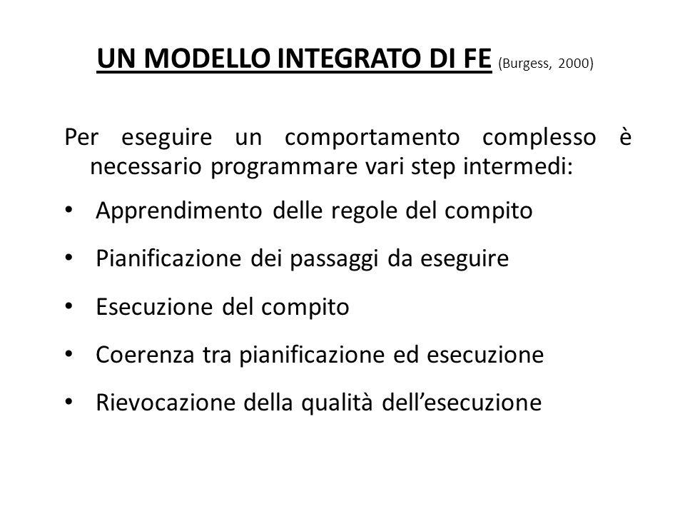 UN MODELLO INTEGRATO DI FE (Burgess, 2000)
