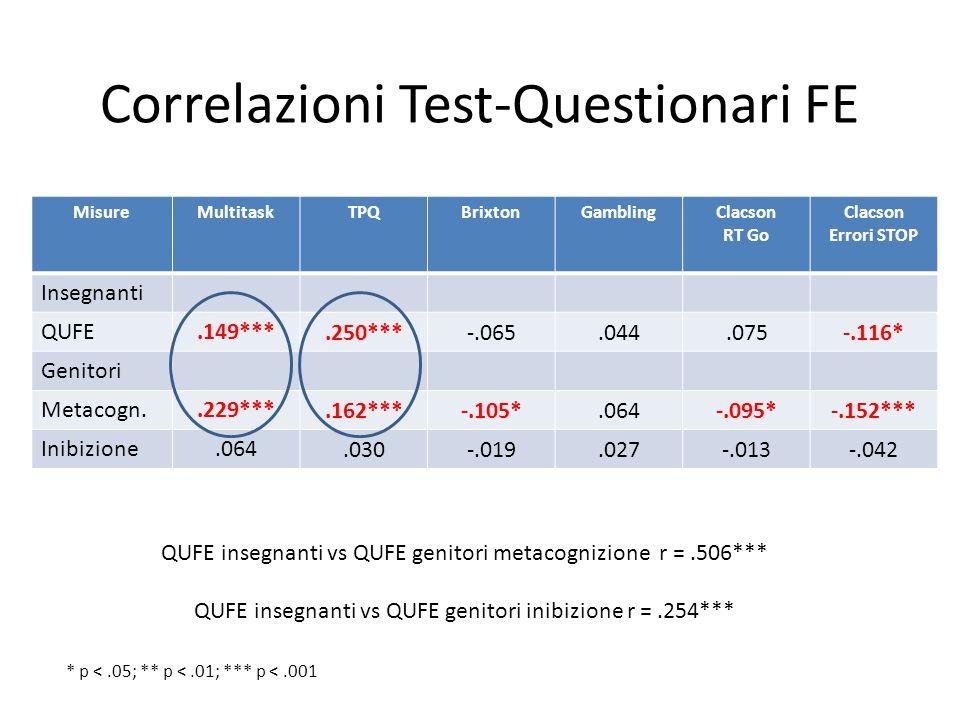 Correlazioni Test-Questionari FE