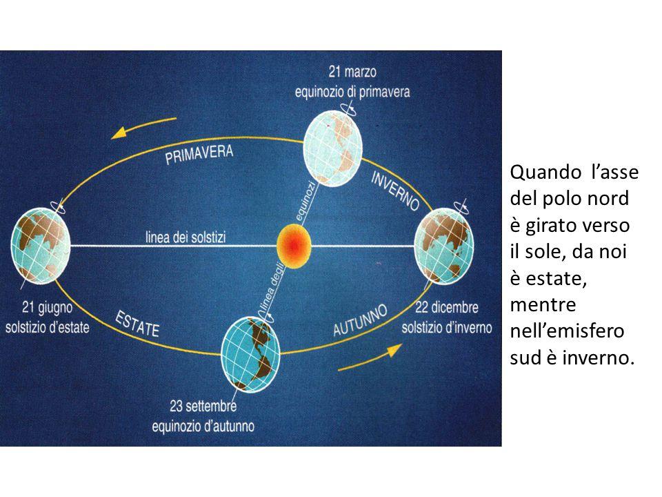 Quando l'asse del polo nord è girato verso il sole, da noi è estate, mentre nell'emisfero sud è inverno.
