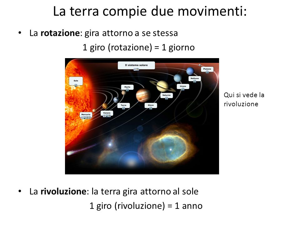 La terra compie due movimenti: