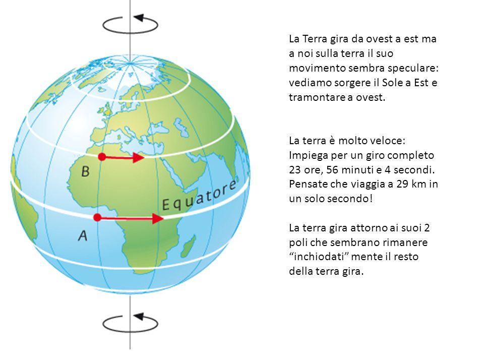 La Terra gira da ovest a est ma a noi sulla terra il suo movimento sembra speculare: vediamo sorgere il Sole a Est e tramontare a ovest.
