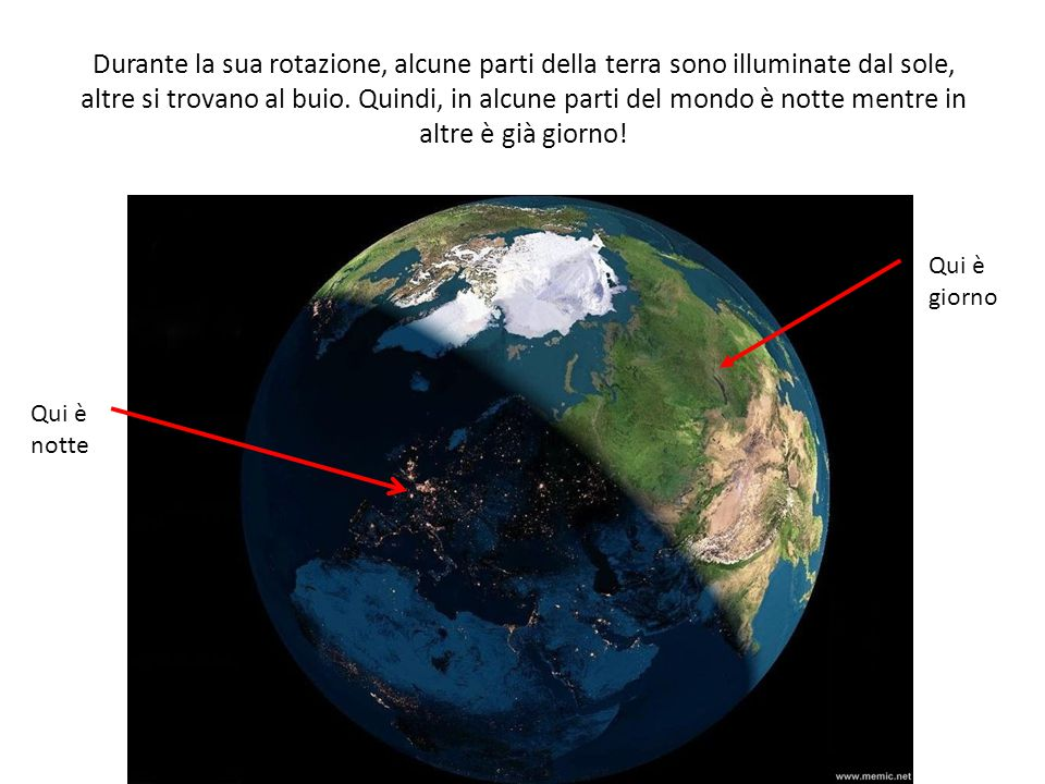 Durante la sua rotazione, alcune parti della terra sono illuminate dal sole, altre si trovano al buio. Quindi, in alcune parti del mondo è notte mentre in altre è già giorno!