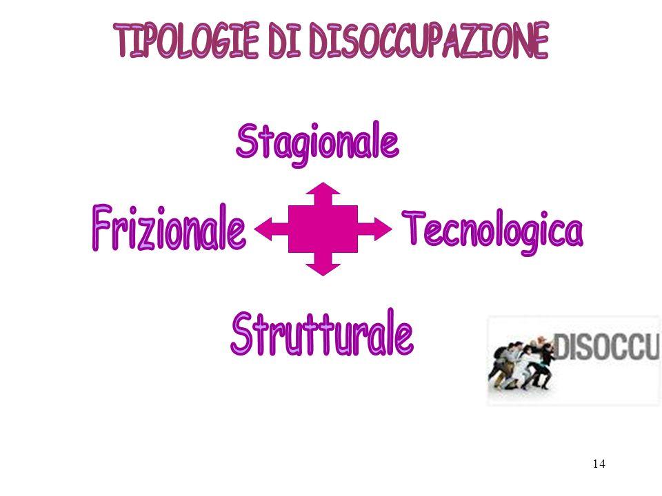 TIPOLOGIE DI DISOCCUPAZIONE