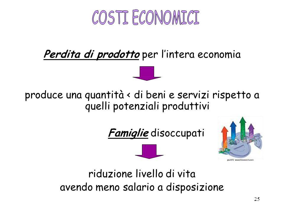 COSTI ECONOMICI Perdita di prodotto per l'intera economia
