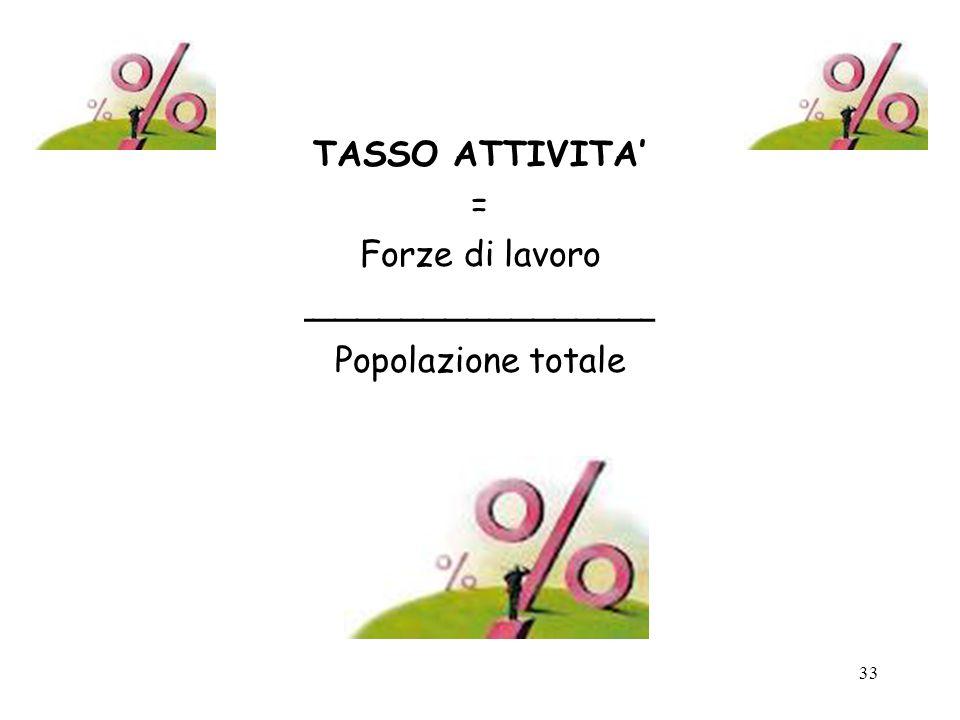 TASSO ATTIVITA' = Forze di lavoro ________________ Popolazione totale