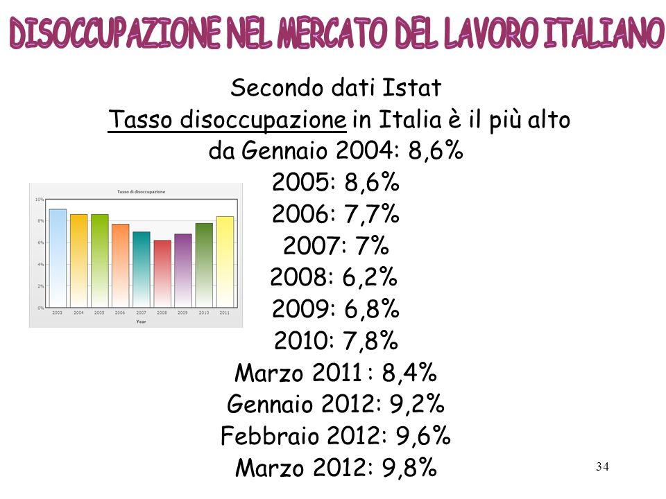 Tasso disoccupazione in Italia è il più alto da Gennaio 2004: 8,6%