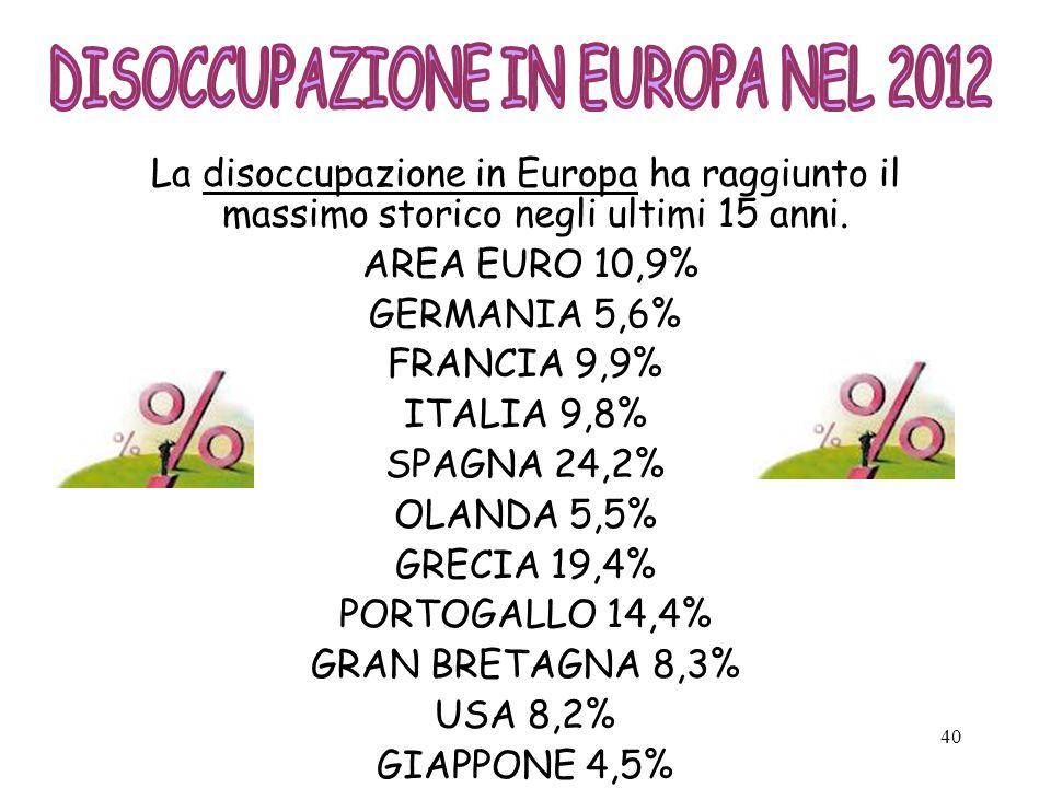 DISOCCUPAZIONE IN EUROPA NEL 2012