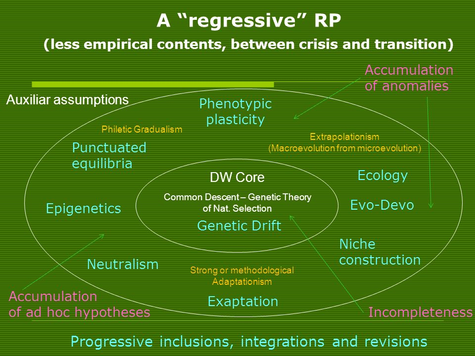 A regressive RP (less empirical contents, between crisis and transition)