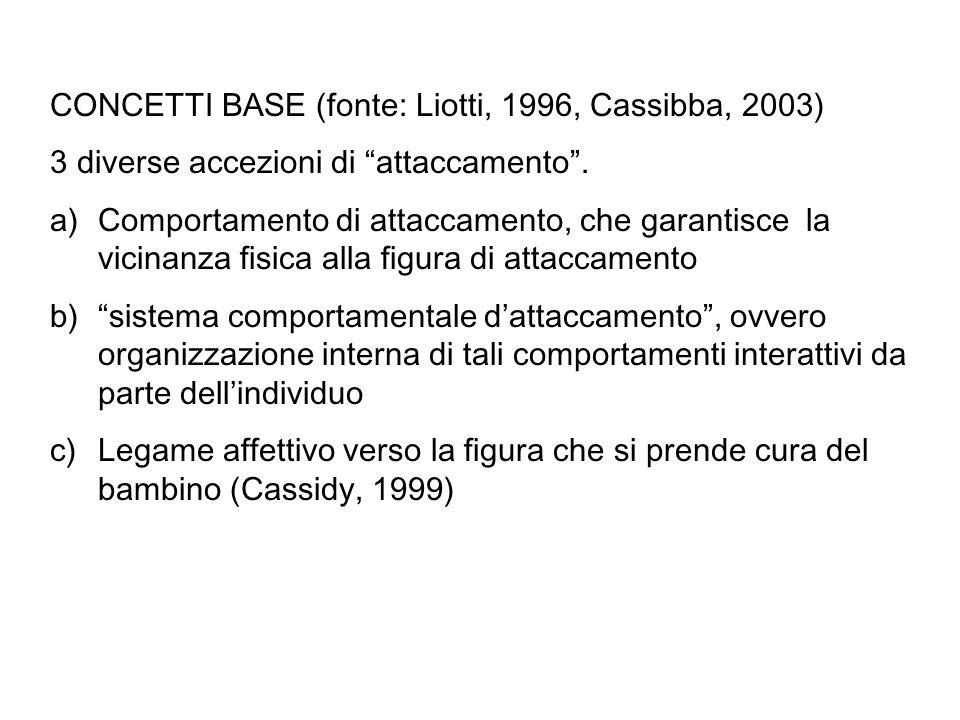 CONCETTI BASE (fonte: Liotti, 1996, Cassibba, 2003)