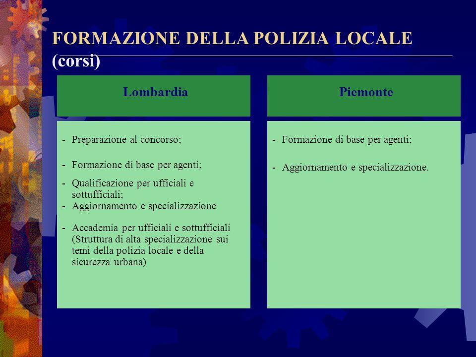 FORMAZIONE DELLA POLIZIA LOCALE (corsi)