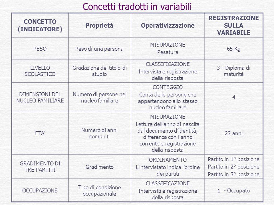 Concetti tradotti in variabili