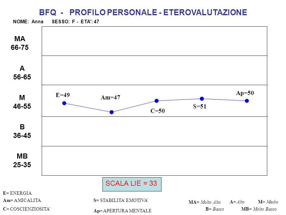 BFQ - PROFILO PERSONALE - ETEROVALUTAZIONE