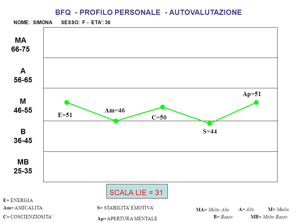 BFQ - PROFILO PERSONALE - AUTOVALUTAZIONE