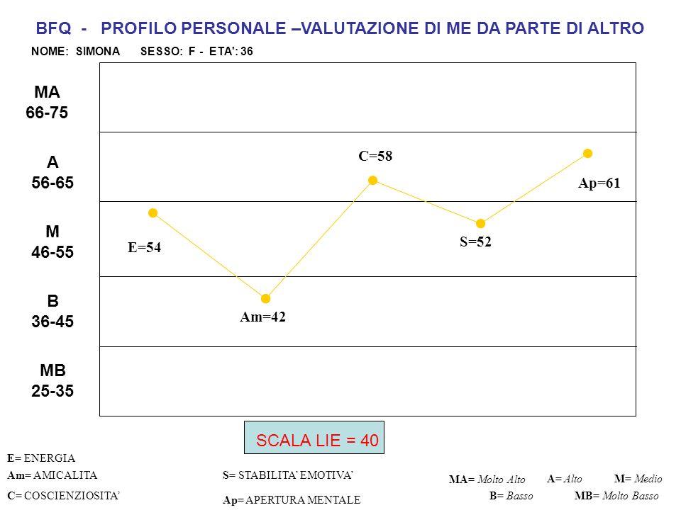 BFQ - PROFILO PERSONALE –VALUTAZIONE DI ME DA PARTE DI ALTRO