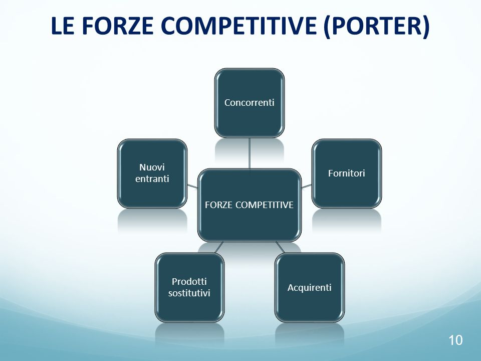 LE FORZE COMPETITIVE (PORTER)