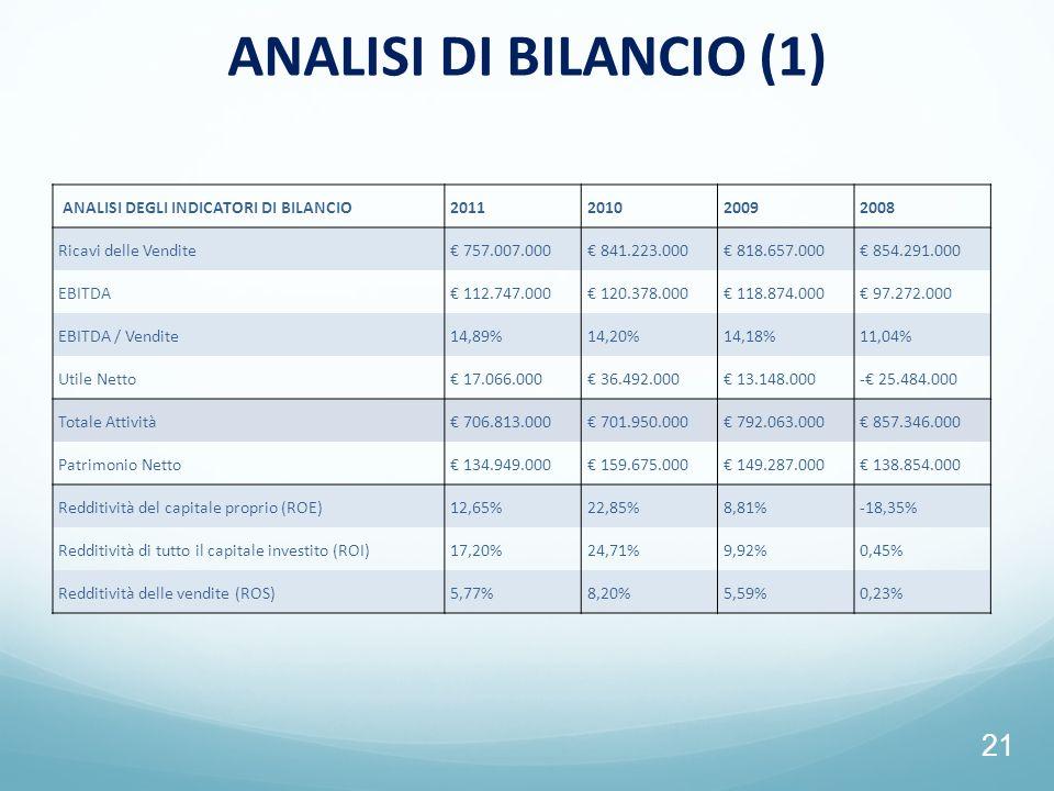 ANALISI DI BILANCIO (1) ANALISI DEGLI INDICATORI DI BILANCIO 2011 2010