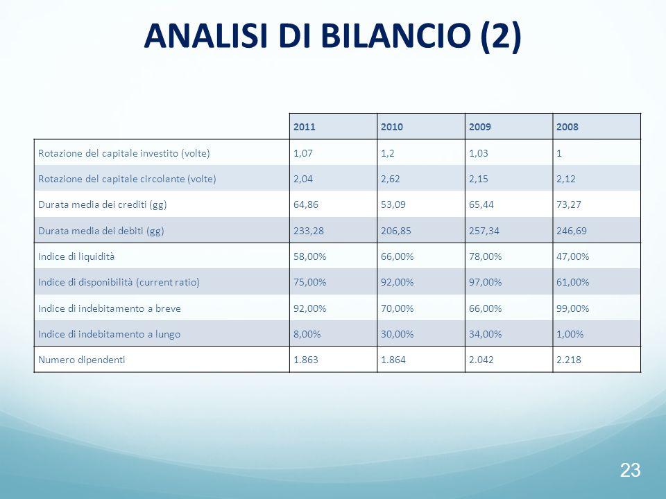 ANALISI DI BILANCIO (2) 2011. 2010. 2009. 2008. Rotazione del capitale investito (volte) 1,07.
