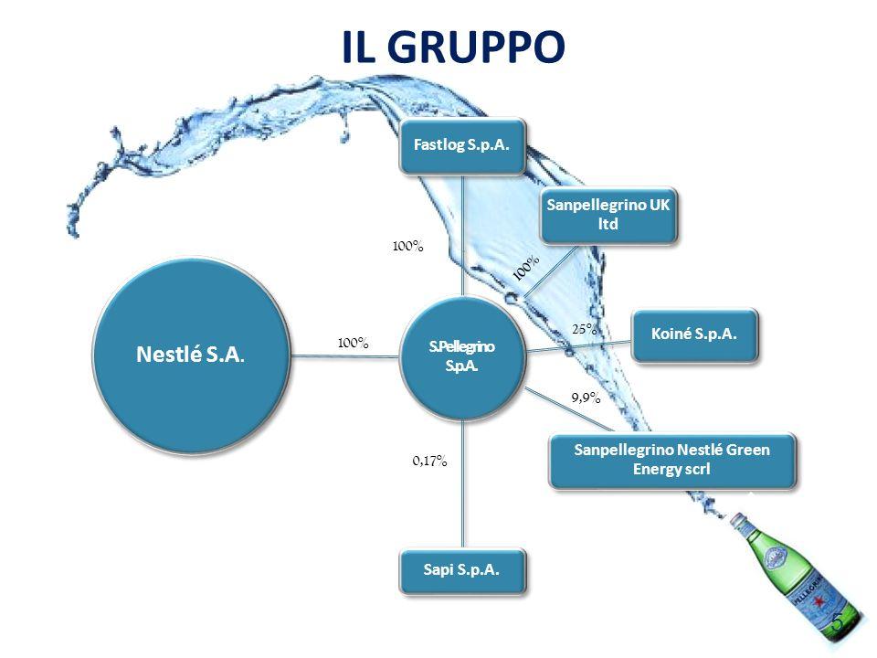 Sanpellegrino Nestlé Green Energy scrl