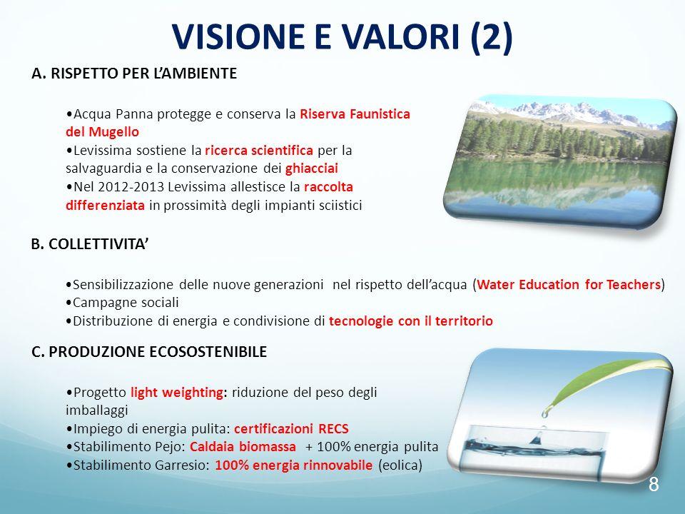 VISIONE E VALORI (2) A. RISPETTO PER L'AMBIENTE B. COLLETTIVITA'