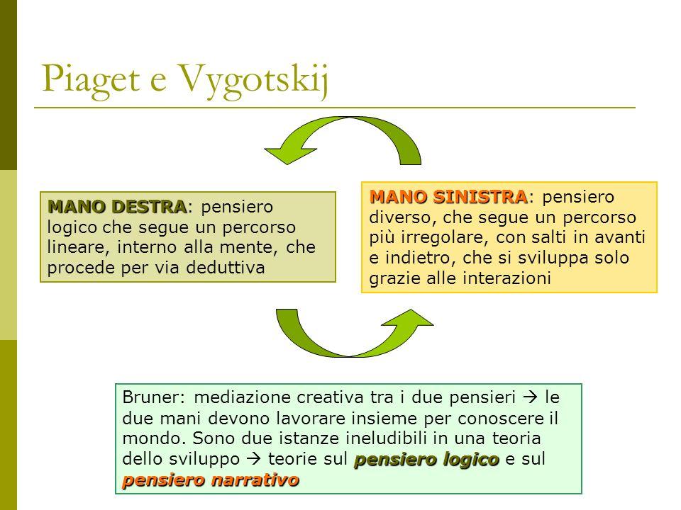 Piaget e Vygotskij