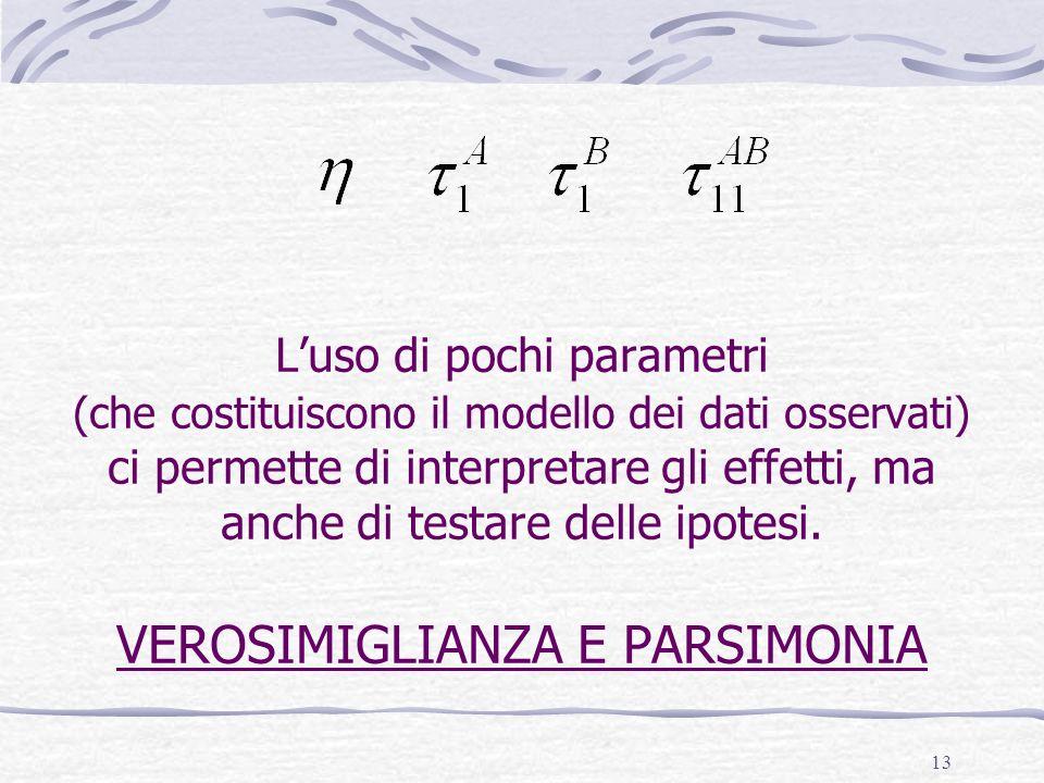 L'uso di pochi parametri (che costituiscono il modello dei dati osservati) ci permette di interpretare gli effetti, ma anche di testare delle ipotesi.