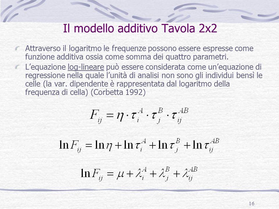 Il modello additivo Tavola 2x2