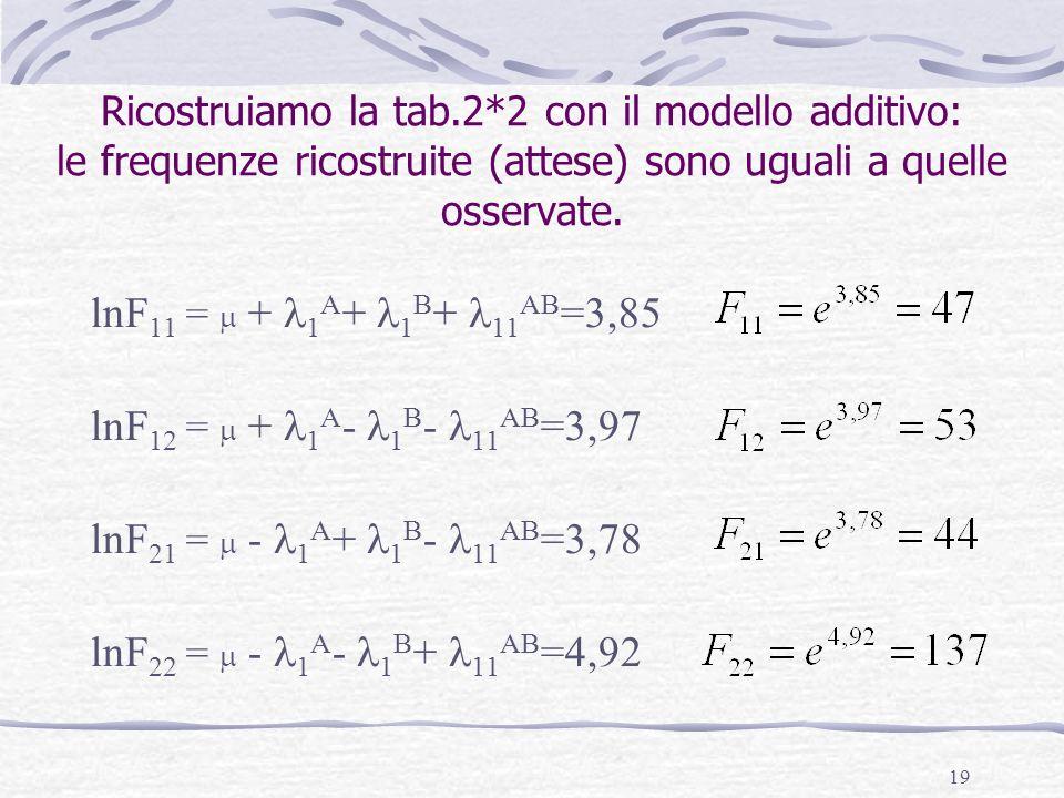 lnF11 =  + 1A+ 1B+ 11AB=3,85 lnF12 =  + 1A- 1B- 11AB=3,97