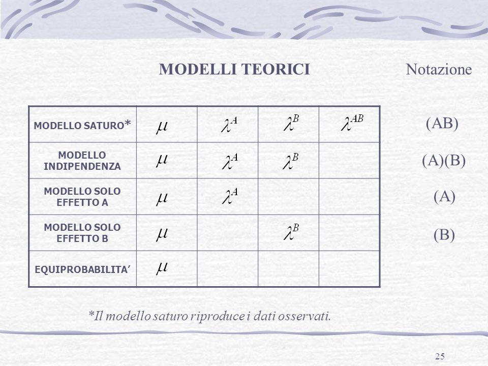 MODELLI TEORICI Notazione (AB) (A)(B) (A) (B)